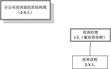 16-中企动力科技股份有限公司-2008年员工培训管理-6